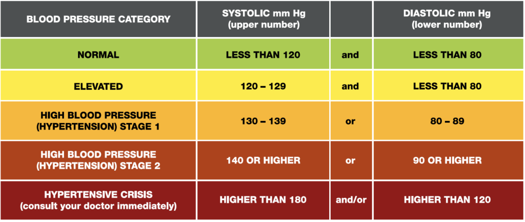 Know Your Blood Pressure Numbers