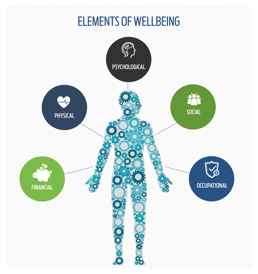 Whole-Person Health & Wellbeing