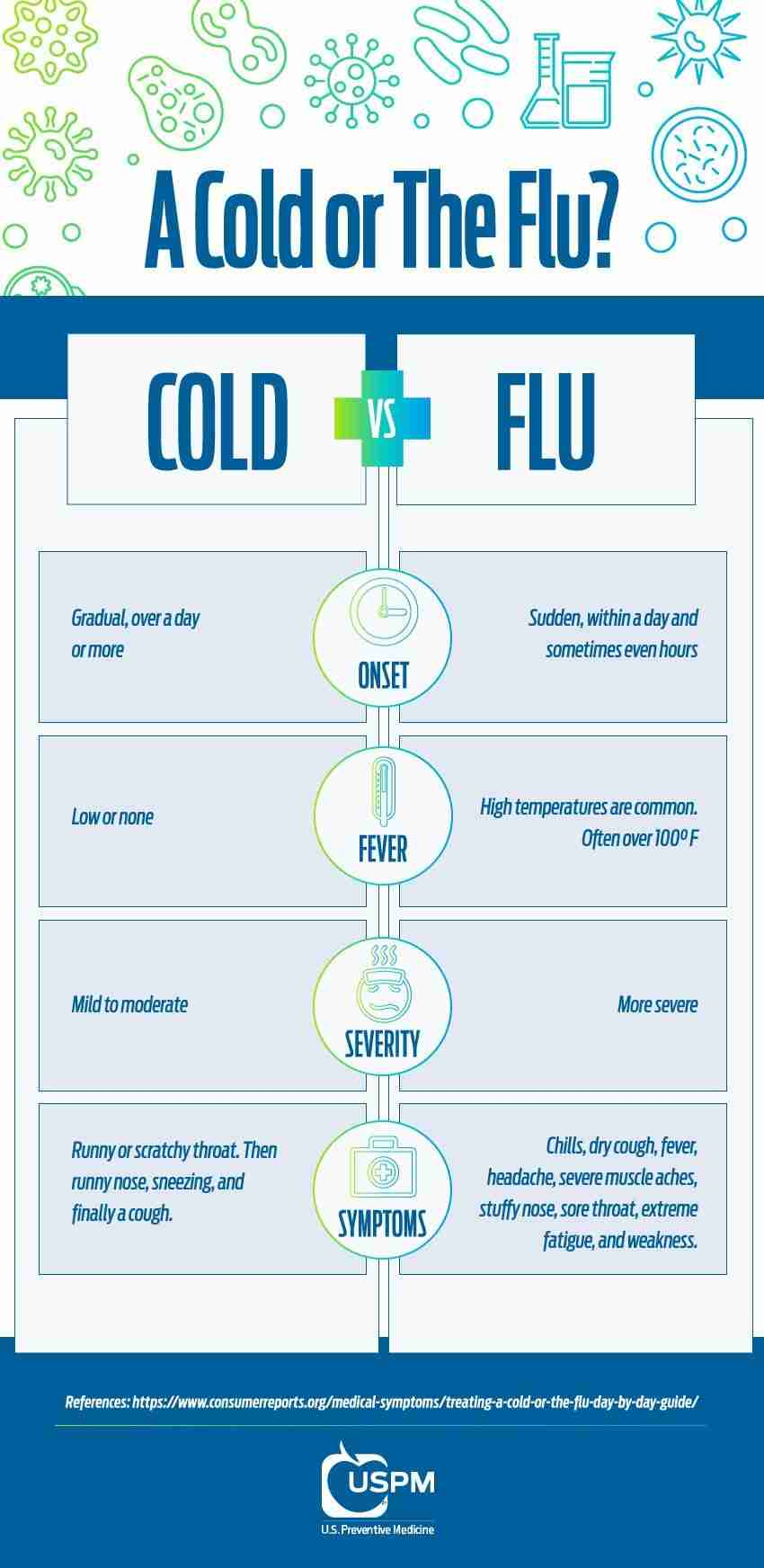 USPM Cold vs Flu Infographic